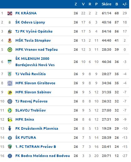 Po 26. kole patrí Slavoju 11. miesto; Zdroj: futbalnet.sk